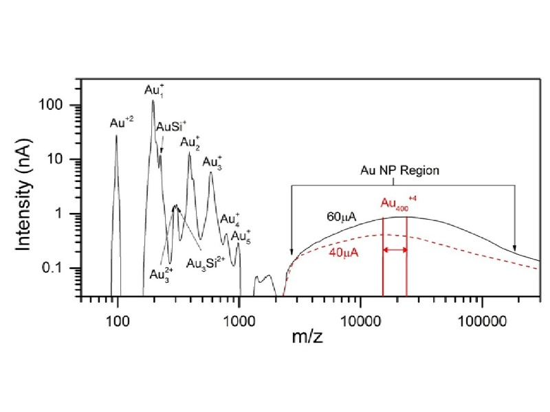 Andromede / LMAIS FIB / Nano particles / clusters / surface interaction / mass spectrometry